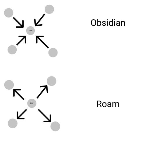 roamvsobsidian