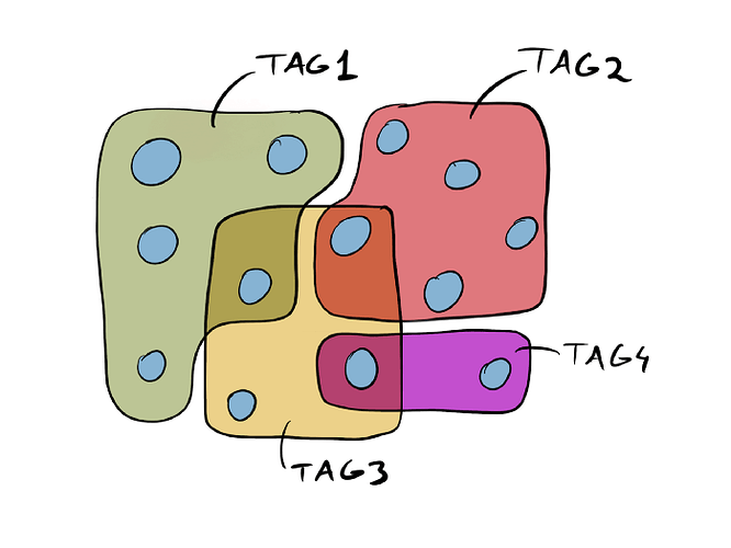 network with tags and connections